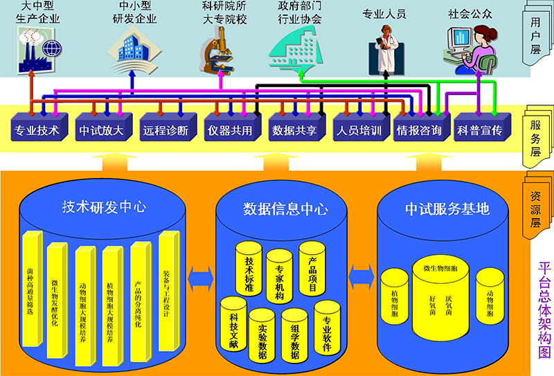 上海生物过程工程专业技术服务平台