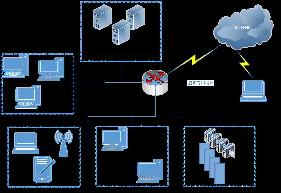 基于生物过程信息处理的实验室局域网建设与研究