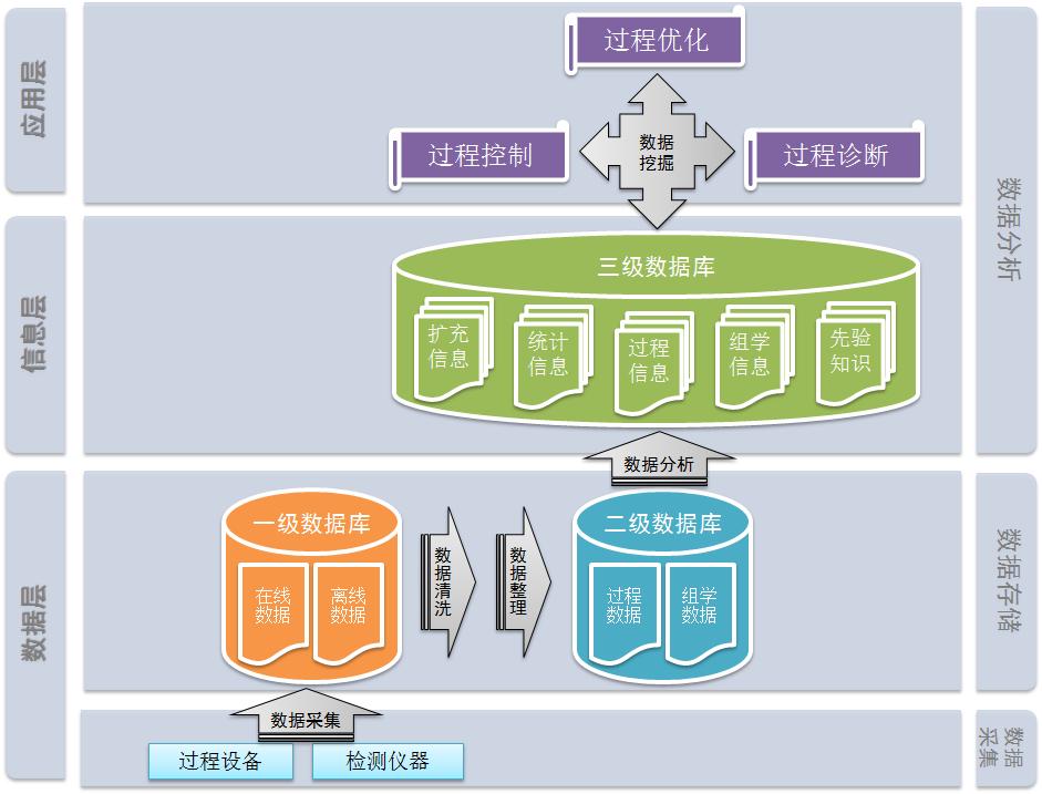 生物过程大数据系统开发