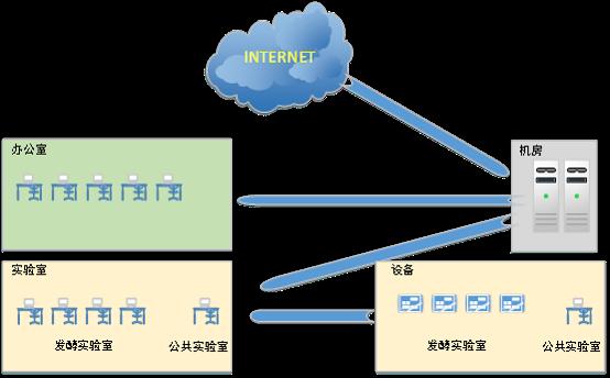 实验室发酵数据采集系统应用