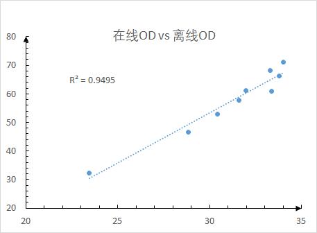 在线光密度电极在发酵过程中应用案例