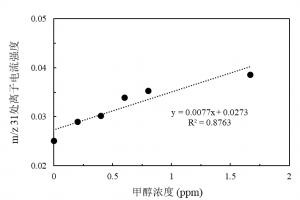 过程质谱对甲醇的响应