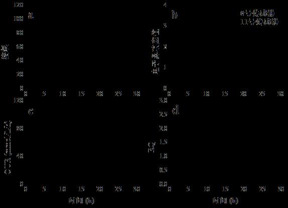 图2. 电子鼻监控毕赤酵母表达过程