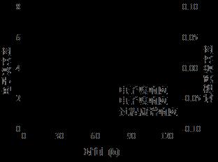 尾气分析用于监控毕赤酵母发酵过程