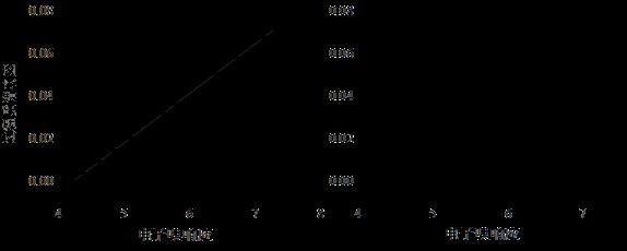 图 5. 电子鼻响应和过程质谱响应线性拟合